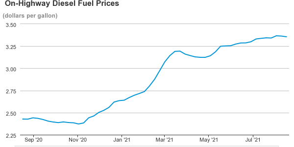 Diesel prices have stabilized after some consistent rises.