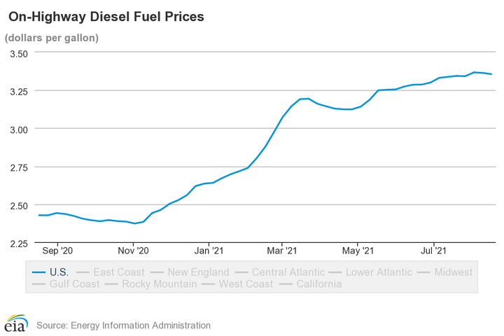 Diesel prices have stabilized after some consistent rises. - Photo: EIA