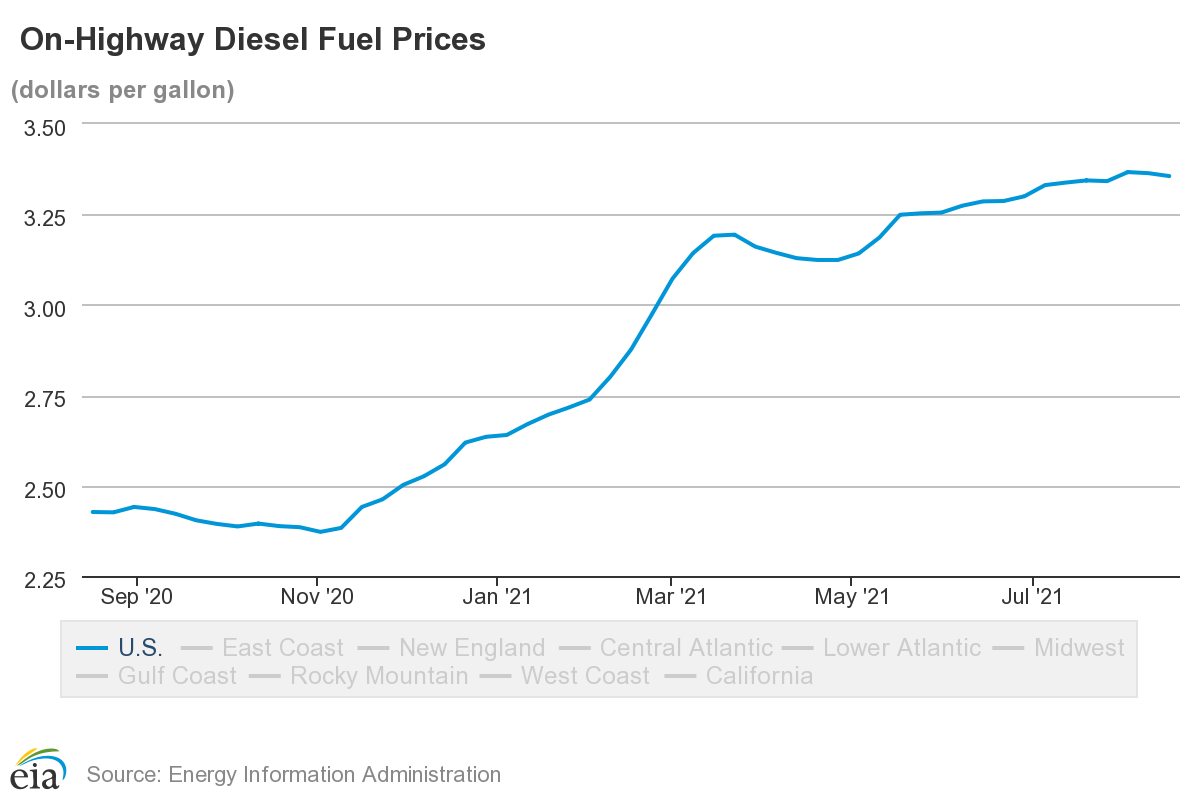 Diesel Price Rises Stabilize