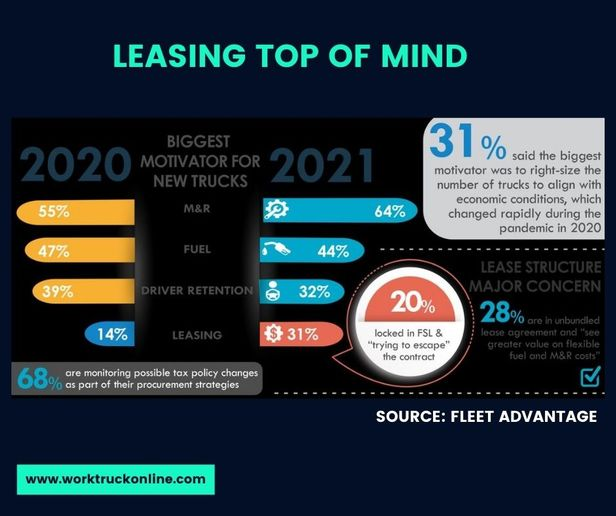 According to this year's survey, 41% of fleet executives say the supply of new trucks and inventory challenges have altered their truck procurement plans due to lead times. - Source: Fleet Advantage