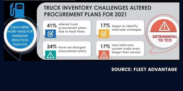 This year, 31% of fleet executives said their biggest motivator for procurement was to...