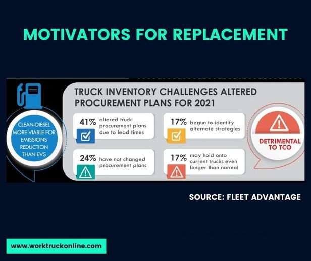 This year, 31% of fleet executives said their biggest motivator for procurement was to right-size the number of trucks in their fleet to align with economic conditions. - Source: Fleet Advantage
