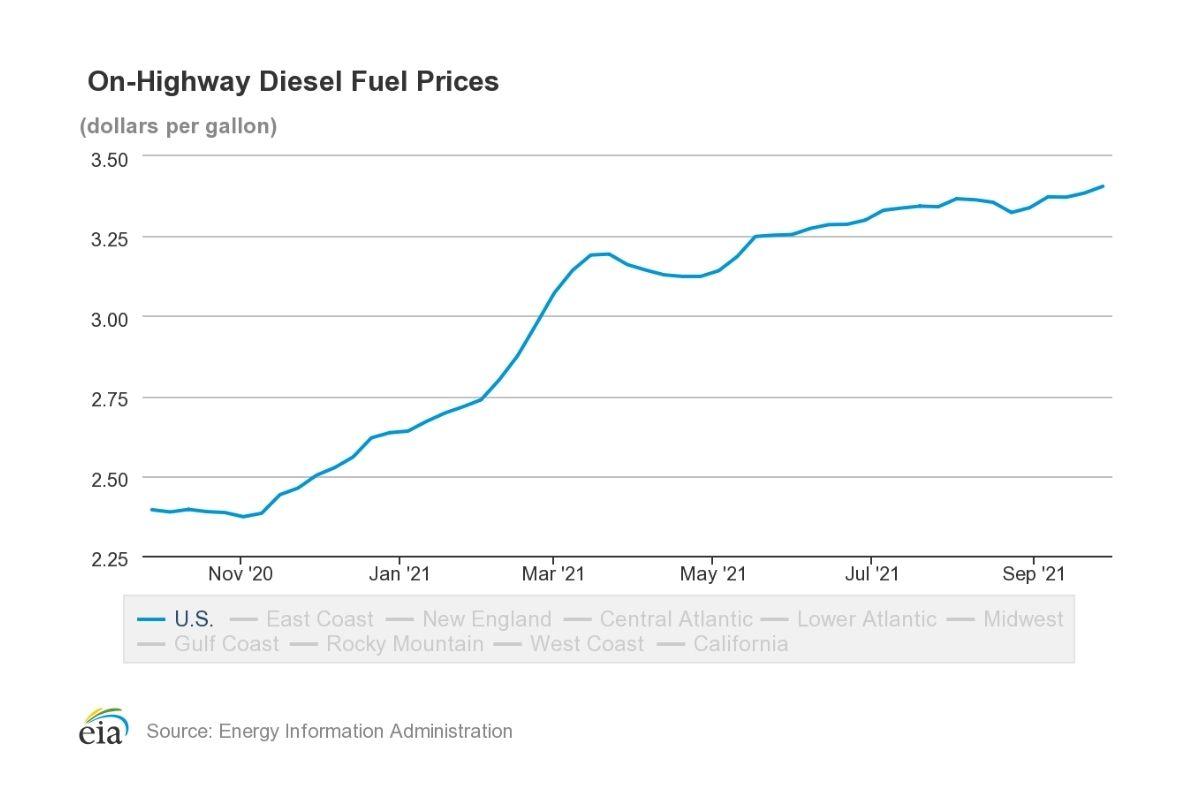 Diesel Prices Increase in September