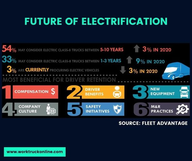 More than half of fleet respondents (54%) said they may consider electric class-8 trucks for over-the-road between 5-10 years from now. - Source: Fleet Advantage