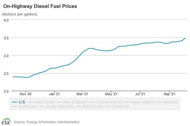 Diesel fuel prices were $2.38 last year. - Photo: EIA