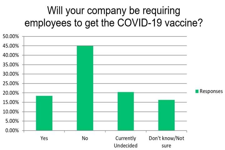 The results indicate 45% of respondents will not require employees to get the COVID-19 vaccine. - Photo: Bobit Research