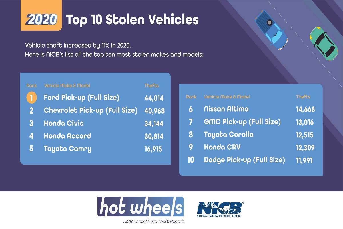 Two Pick-Up Trucks Top Most Stolen Vehicles List
