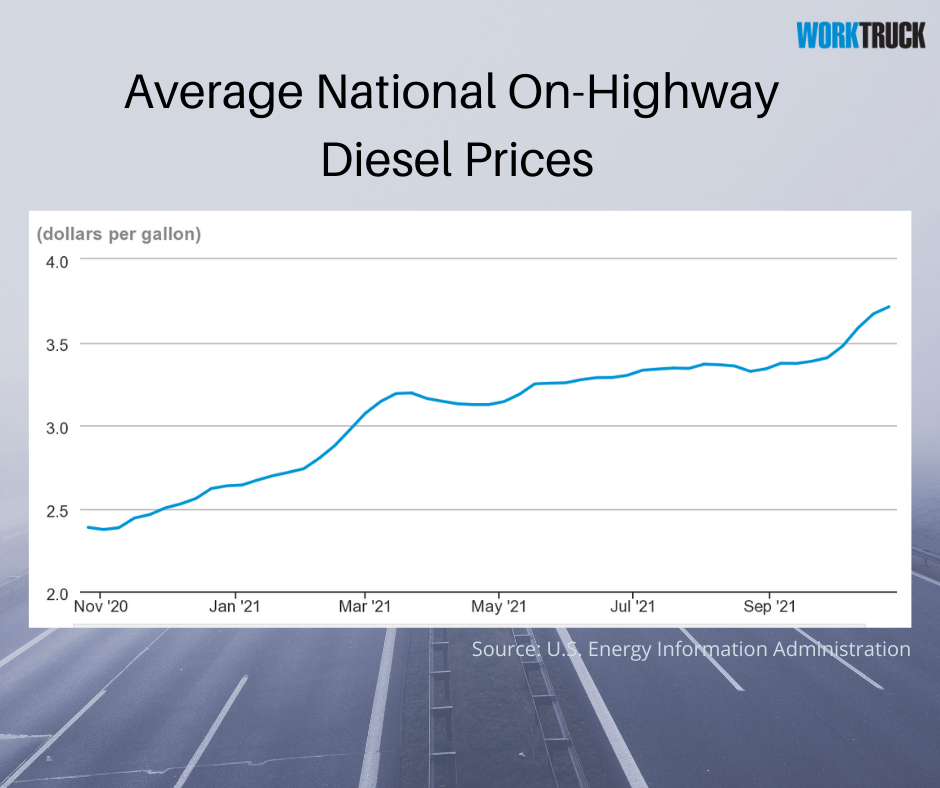 Diesel Prices Continue to Increase