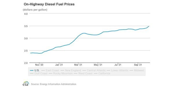 Average national diesel prices increased to $0.09 compared to the prior week.