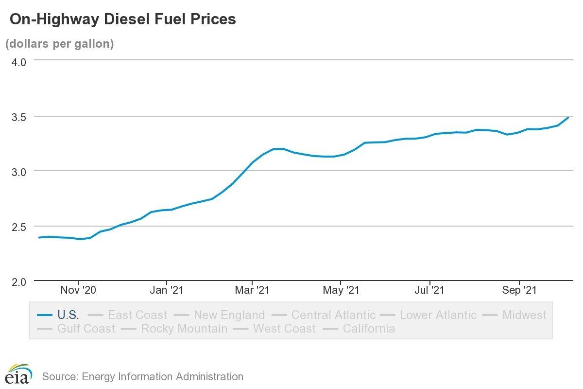 Diesel Prices Spike, Up in All Regions