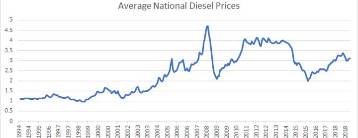 Average national diesel prices are about equal to same time last year, according to the EIA.