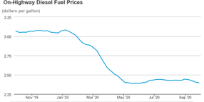 Diesel Prices Dip Slightly
