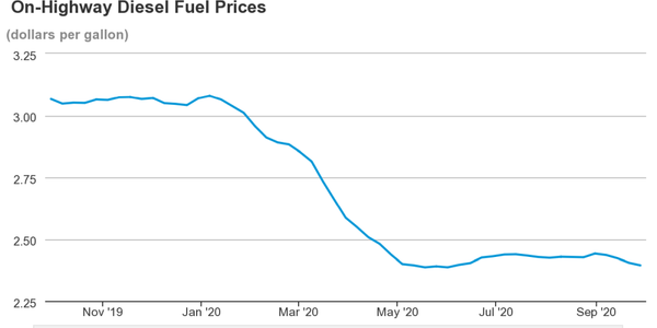 While up slightly over early May prices, diesel prices have continued to experience a big drop...