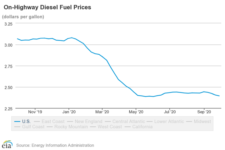 While up slightly over early May prices, diesel prices have continued to experience a big drop since early 2020.  - Photo: U.S. EIA