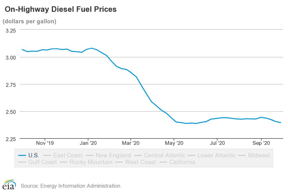 Diesel Prices Dip Slightly