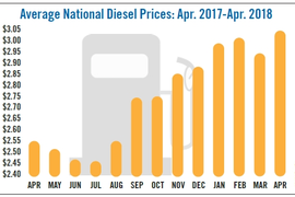 Diesel Prices on the Rise