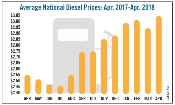 Average national diesel fuel prices from April 2017 through April 2018 show a steady increase. 