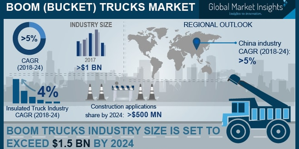 Bucket Truck Market to Reach $1.5M by 2024