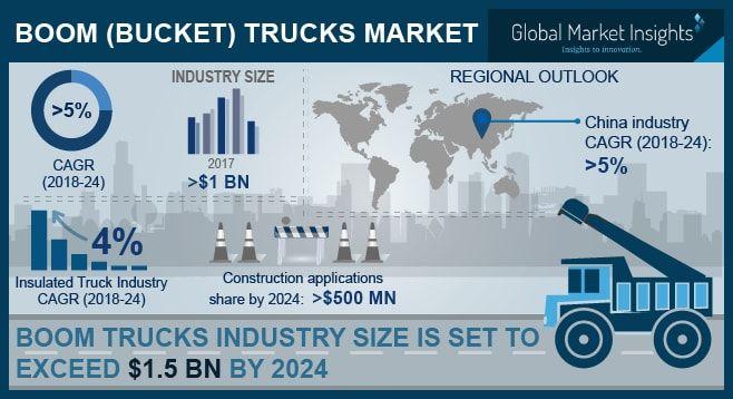 - Photo courtesy of Global Market Insights
