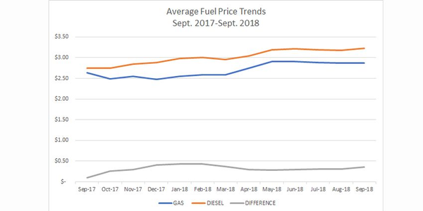 National average diesel fuel prices were $3.23 for the month of Sept. 2018, according to WEX.