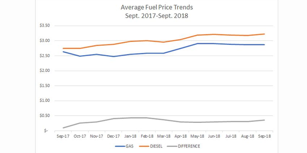 National average diesel fuel prices were $3.23 for September, according to WEX.
