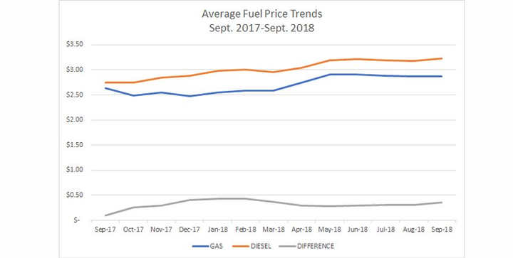National average diesel fuel prices were $3.23 forSeptember, according to WEX.  -