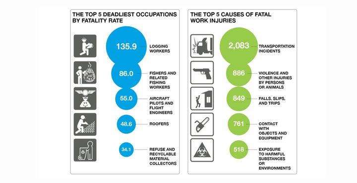 When it comes to tough or dangerous jobs, truck drivers top the list as one of the deadliest occupations.  - Image courtesy of Teletrac Navman