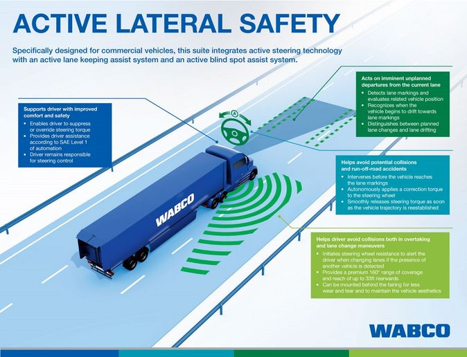 The integrated Active Lateral Safety technology suite is designed to help fleets reduce accidents and increase driver control and comfort in a range of operating environments. 