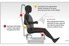 Comfort Motion Adapts Seating Tech for Commercial Trucks