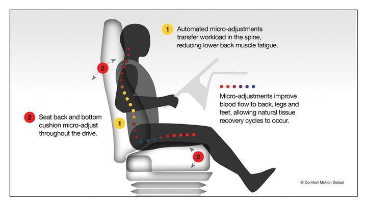 CMG's customizable algorithm, a first of its kind technology, can be programmed into any memory seat and can additionally actuate any other system in the seat such as lumbar support, bolsters, heating and cooling, and existing massage functions. - Photo: Comfort Motion
