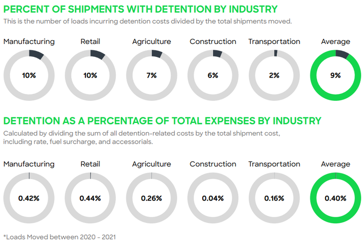 Designed to strengthen operations with a robust data infrastructure unique to each company, Data Insights provides custom-built dashboards tailored to shipper's specific needs to optimize freight management and maintain positive carrier relationships. - Photo: Loadsmart