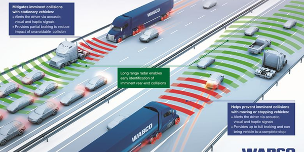 WABCO's OnGuardACTIVE technology detects objects ahead and measures the vehicle's position and...