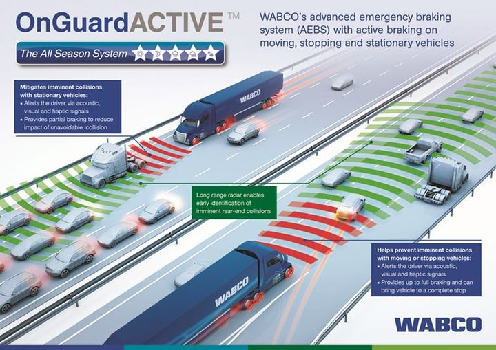 WABCO's OnGuardACTIVE technology detects objects ahead and measures the vehicle's position and speed in relation to other vehicles on the road to warn the driver of a possible collision by providing audible, visual and haptic warnings. The system will apply the brakes to reduce the risks and severity of rear-end collisions.
