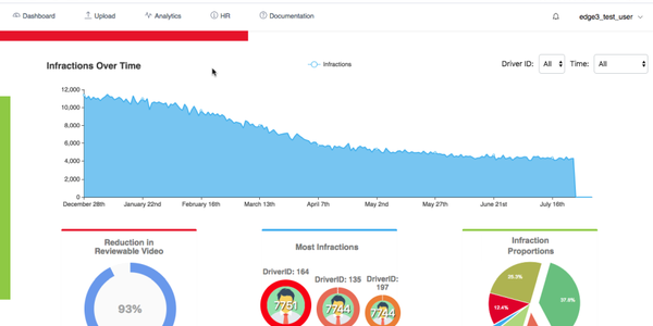 The CloudDETECT platform not only reveals the prevalence of certain types of distractions across...