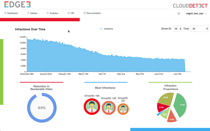 EDGE3 Launches Distracted Driving Analytics - Telematics
