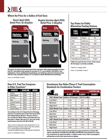 2018 Truck Fuel Prices, Taxes & Consumption