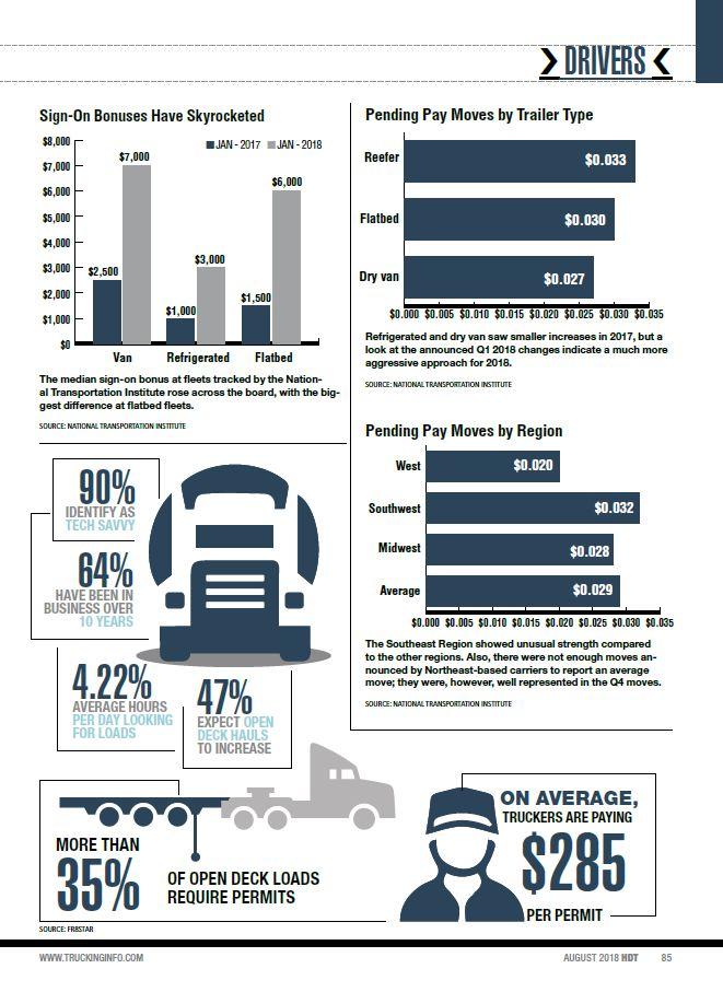 2018 Driver Payment Stats; Bonuses; Permits