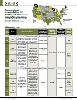 2018 Truck Safety Stats: Autonomous Legislation