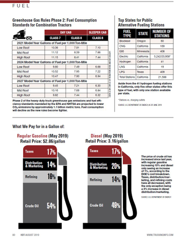 2019 Truck Fuel Statistics: GHG Rules, Alternative Fuels