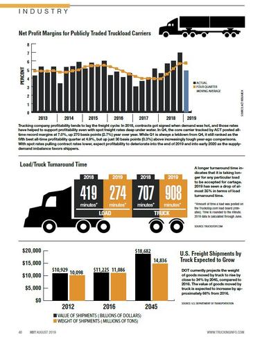 2019 Truckload Statistics: Turnaround Time, U.S. Freight Shipments