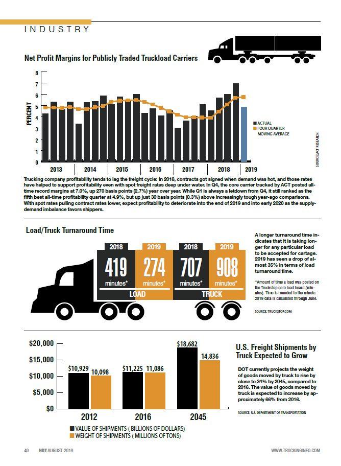 2019 Truckload Statistics: Turnaround Time, U.S. Freight Shipnments
