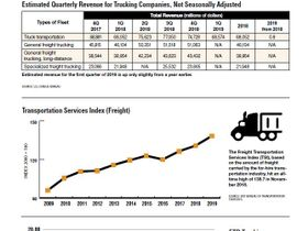 2019 Truckload Statistics: Revenue, TSI and Trucking Conditions Index