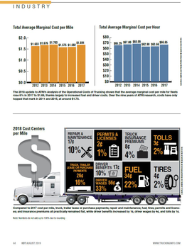 2019 Operating Cost Statistics - Cost Per Mile
