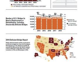 2019 Fleet Statistics: Bridge Reports