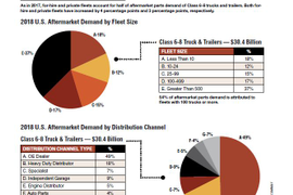 2019 Parts & Service Statistics: Aftermarket & Demand