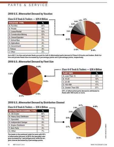 2019 Parts & Service Statistics: Aftermarket & Demand