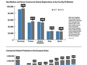 2019 Global Statistics: Commercial Vehicle Registrations & Production