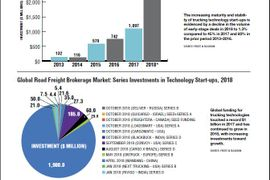 2019 Global Statistics: Investments in Tech Start-Ups