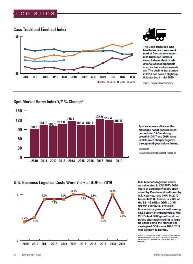 2020 Fleet Statistics: Logistics, Cass Truckload, Spot Market Rates