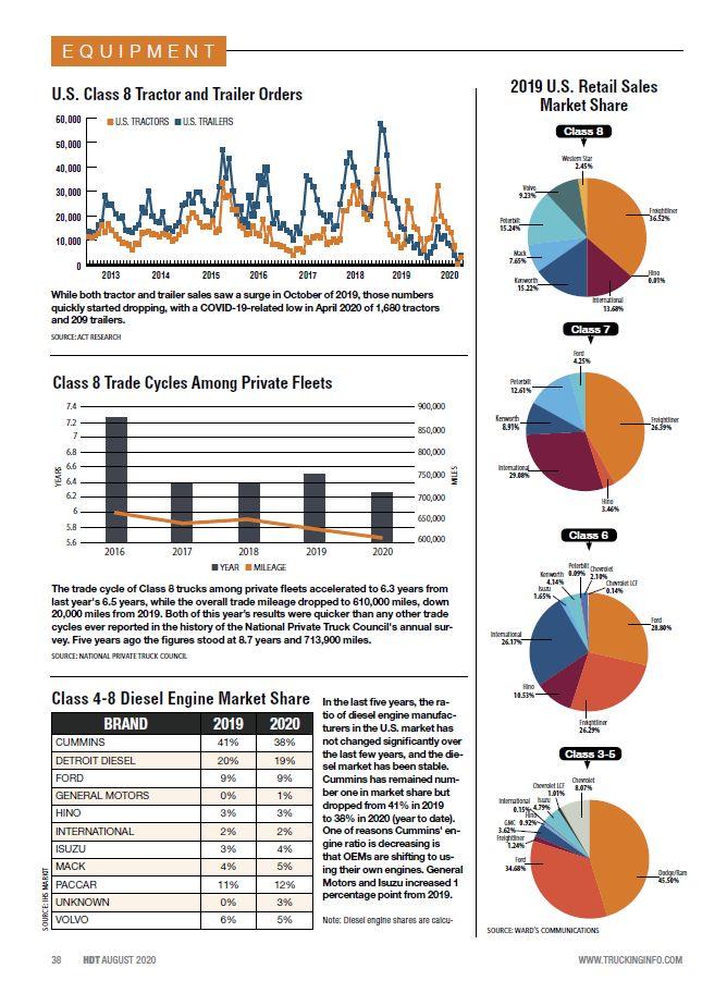 2020 Fleet Statistics: U.S. Class 8 Tractor & Trailer Orders